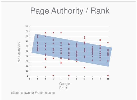 Page Authority VS SERP Ranking
