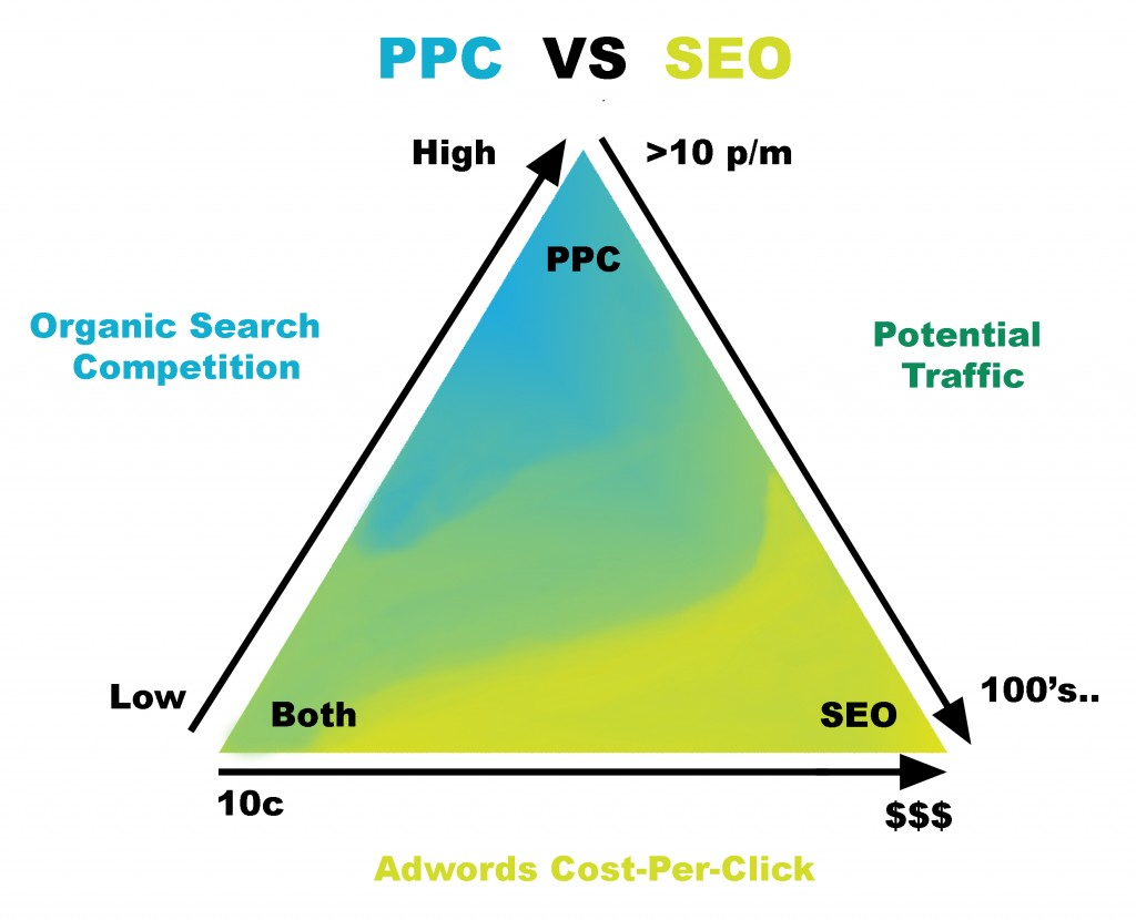Triangle diagram / Ternary plot of Pay Per Click vs SEO with competition and traffic as variables